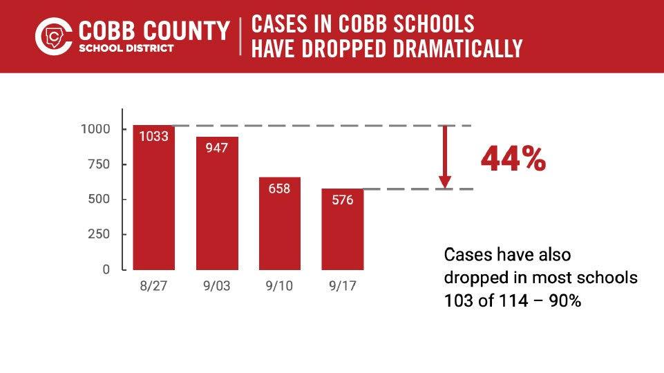 Cobb School Superintendent Reviews COVID-19 Data